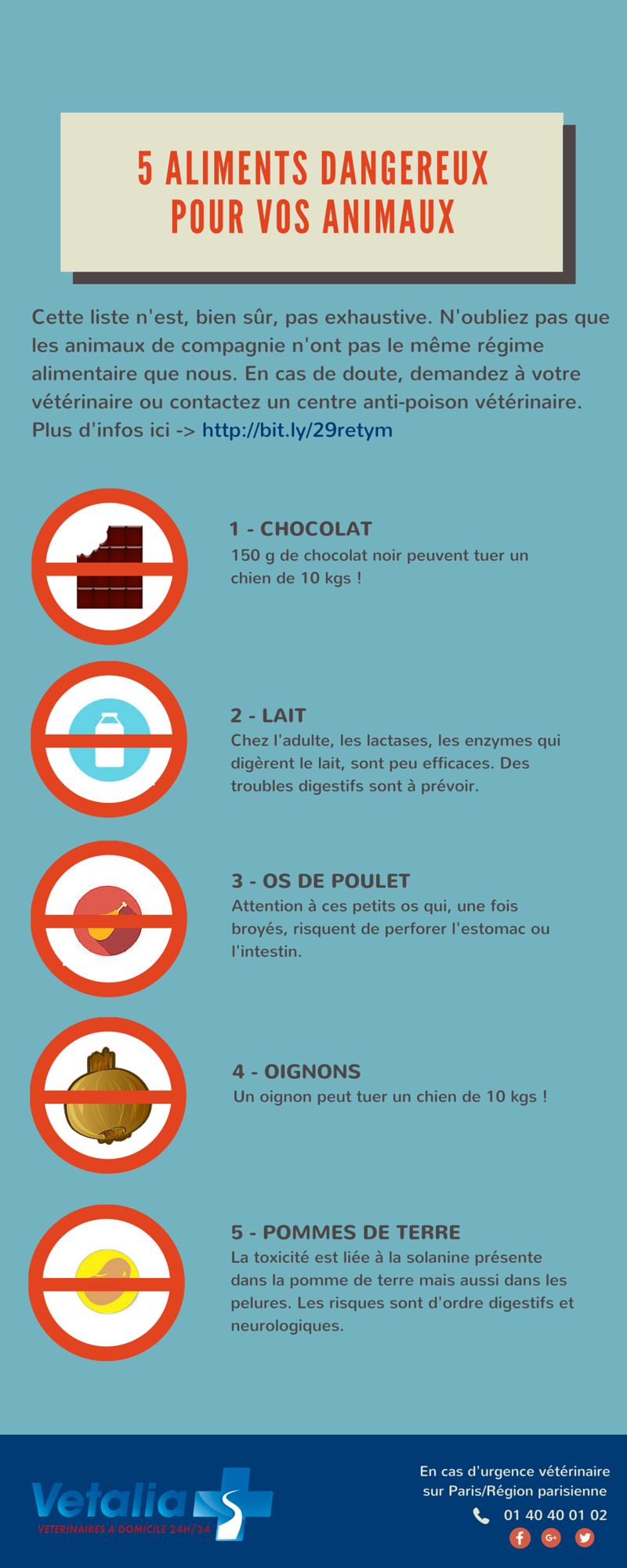 5 aliments dangereux pour les animaux